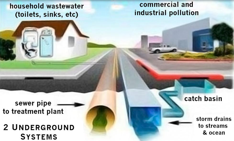Representation of the city underground drainage systems for residential and commercial property